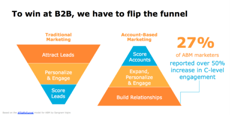 B2B Account-Based Marketing Strategy